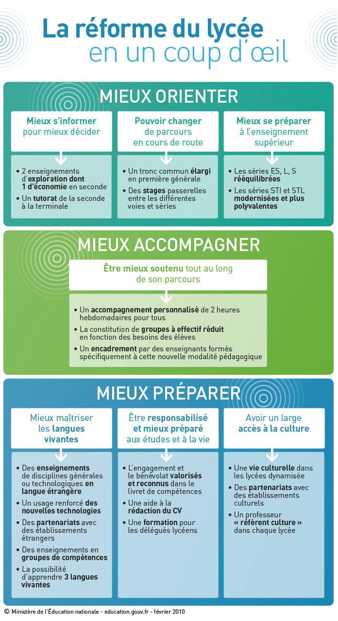 http://media.education.gouv.fr/image/reforme_lycee/72/9/La-reforme-du-lycee-en-un-coup-d-oeil_136729.jpg