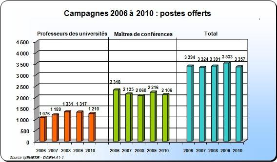 Recrutement 2006 à 2010 - volume des poste offerts par corps